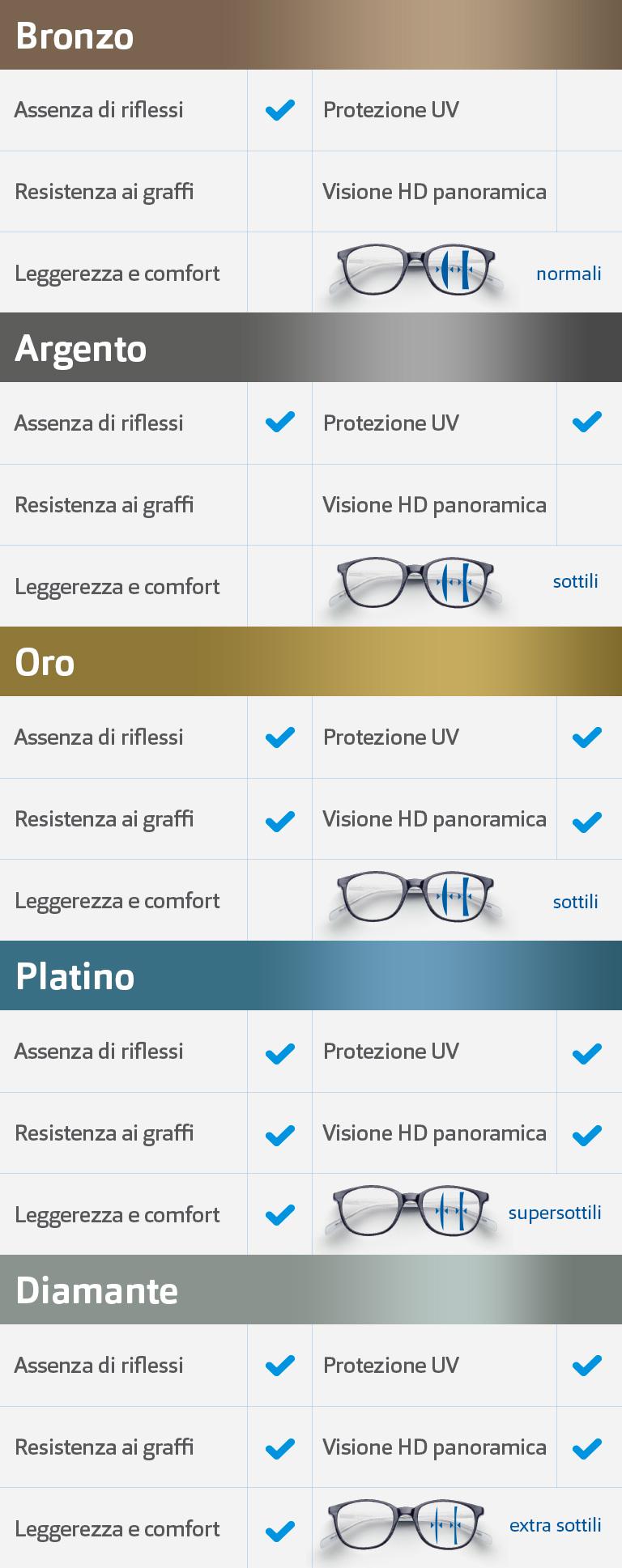 stilista scarpe esclusive stile classico Lenti per Occhiali da Vista: quelle giuste al miglior prezzo ...