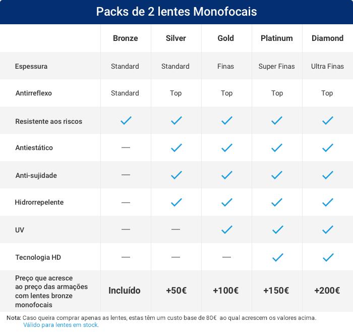 f1c36d4ce54b6 O Pack de lentes Bronze Monofocais está incluído na compra de qualquer  armação para óculos graduados monofocais MultiOpticas