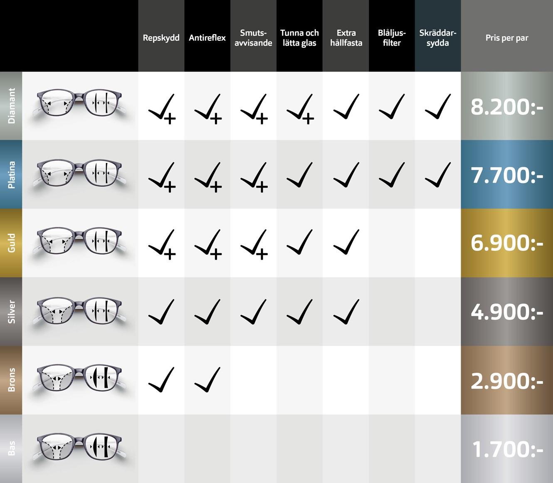 Progressiva glasögon flexibla och lätta glas Synoptik