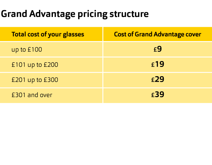 Yellow banner explaining the Grand Advantage pricing structure.